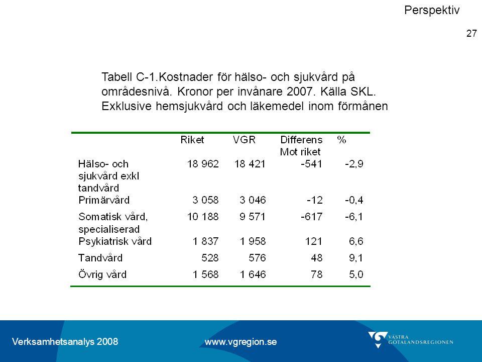 Verksamhetsanalys 2008 www.vgregion.se 27 Perspektiv Tabell C-1.Kostnader för hälso- och sjukvård på områdesnivå. Kronor per invånare 2007. Källa SKL.