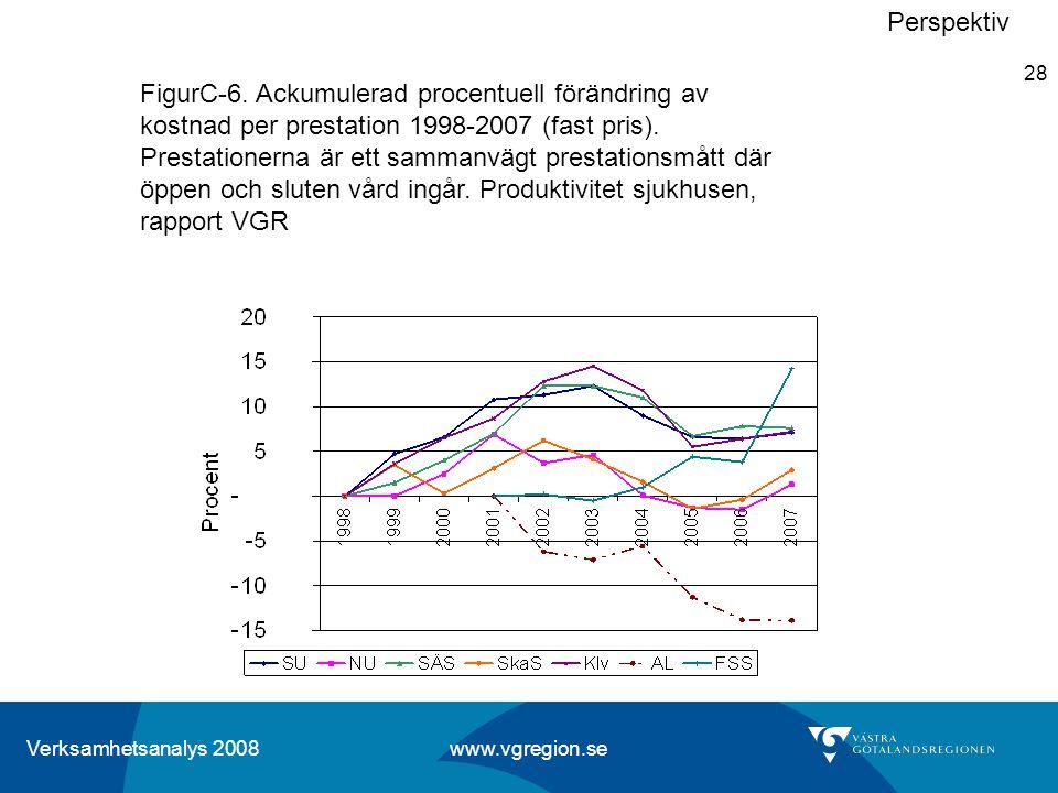 Verksamhetsanalys 2008 www.vgregion.se 28 Perspektiv FigurC-6. Ackumulerad procentuell förändring av kostnad per prestation 1998-2007 (fast pris). Pre