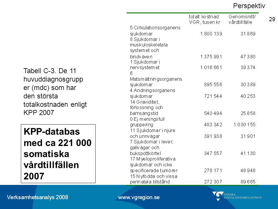 Verksamhetsanalys 2008 www.vgregion.se 29 Perspektiv Tabell C-3. De 11 huvuddiagnosgrupp er (mdc) som har den största totalkostnaden enligt KPP 2007 K