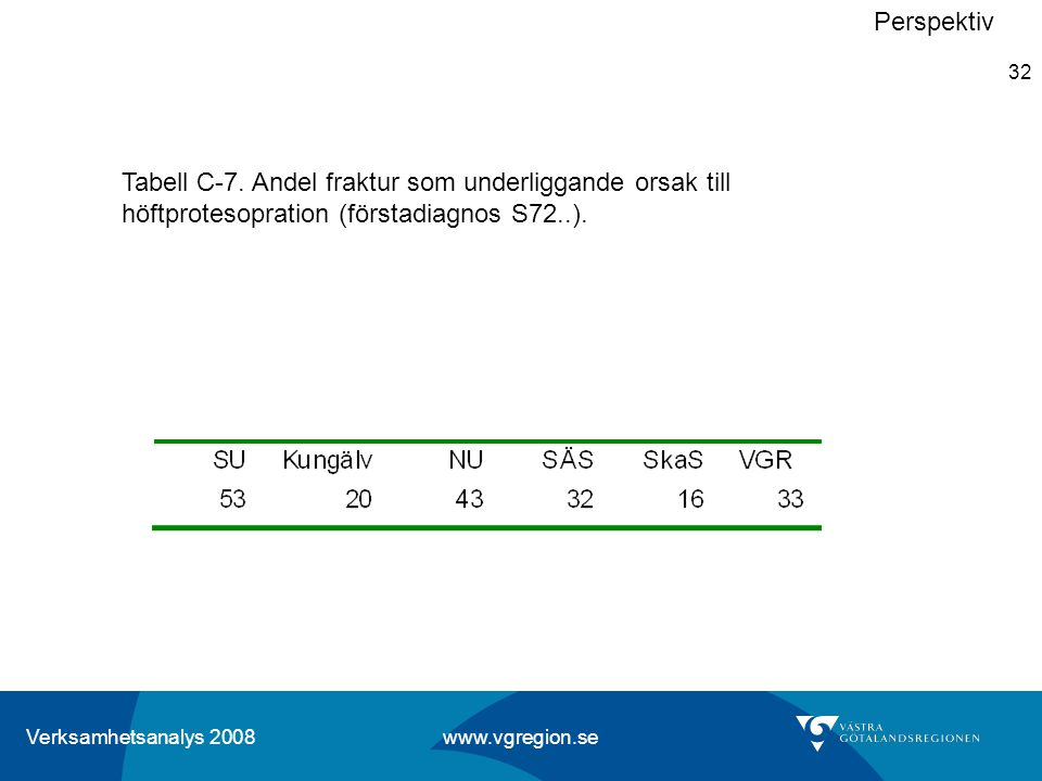 Verksamhetsanalys 2008 www.vgregion.se 32 Perspektiv Tabell C-7. Andel fraktur som underliggande orsak till höftprotesopration (förstadiagnos S72..).
