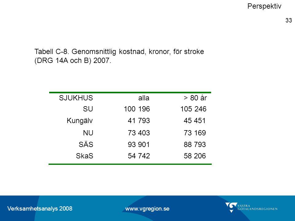 Verksamhetsanalys 2008 www.vgregion.se 33 Perspektiv Tabell C-8. Genomsnittlig kostnad, kronor, för stroke (DRG 14A och B) 2007. SJUKHUS alla > 80 år