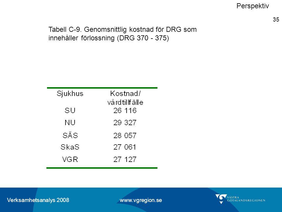 Verksamhetsanalys 2008 www.vgregion.se 35 Perspektiv Tabell C-9. Genomsnittlig kostnad för DRG som innehåller förlossning (DRG 370 - 375)