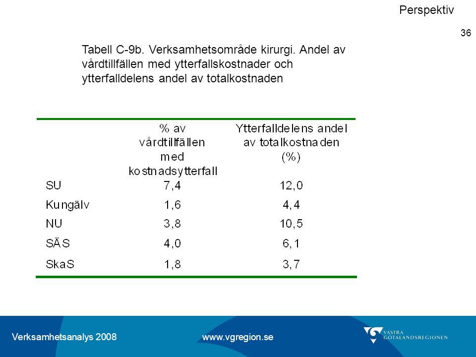 Verksamhetsanalys 2008 www.vgregion.se 36 Perspektiv Tabell C-9b. Verksamhetsområde kirurgi. Andel av vårdtillfällen med ytterfallskostnader och ytter