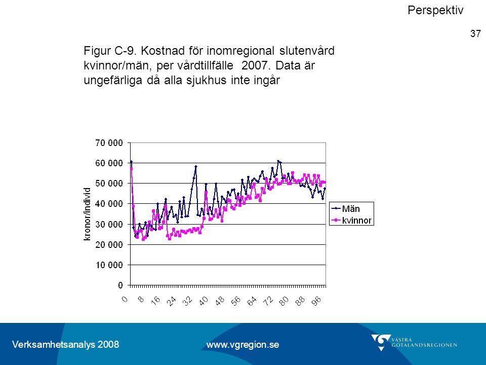 Verksamhetsanalys 2008 www.vgregion.se 37 Perspektiv Figur C-9. Kostnad för inomregional slutenvård kvinnor/män, per vårdtillfälle 2007. Data är ungef
