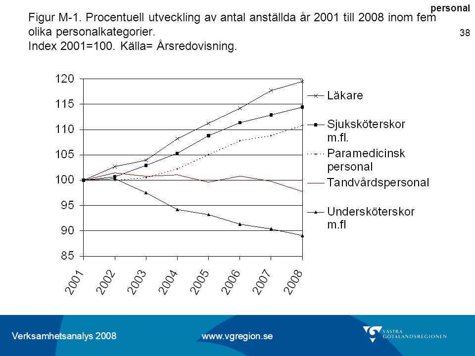 Verksamhetsanalys 2008 www.vgregion.se 38 Figur M-1. Procentuell utveckling av antal anställda år 2001 till 2008 inom fem olika personalkategorier. In