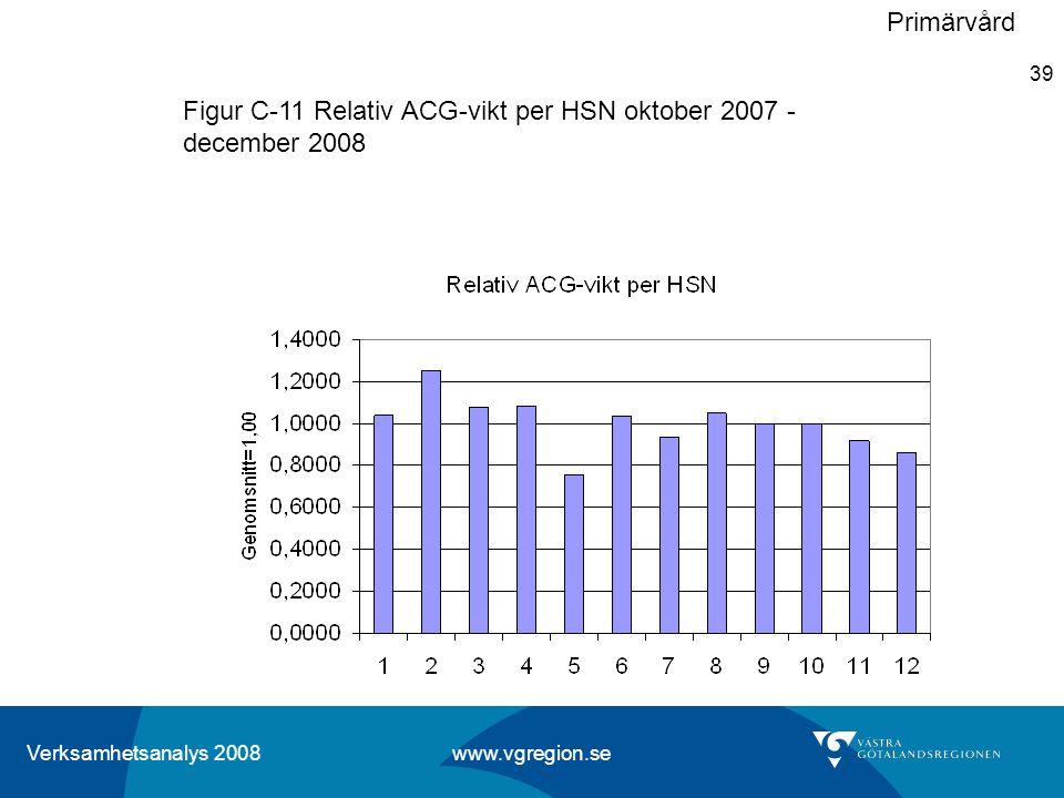 Verksamhetsanalys 2008 www.vgregion.se 39 Figur C-11 Relativ ACG-vikt per HSN oktober 2007 - december 2008 Primärvård