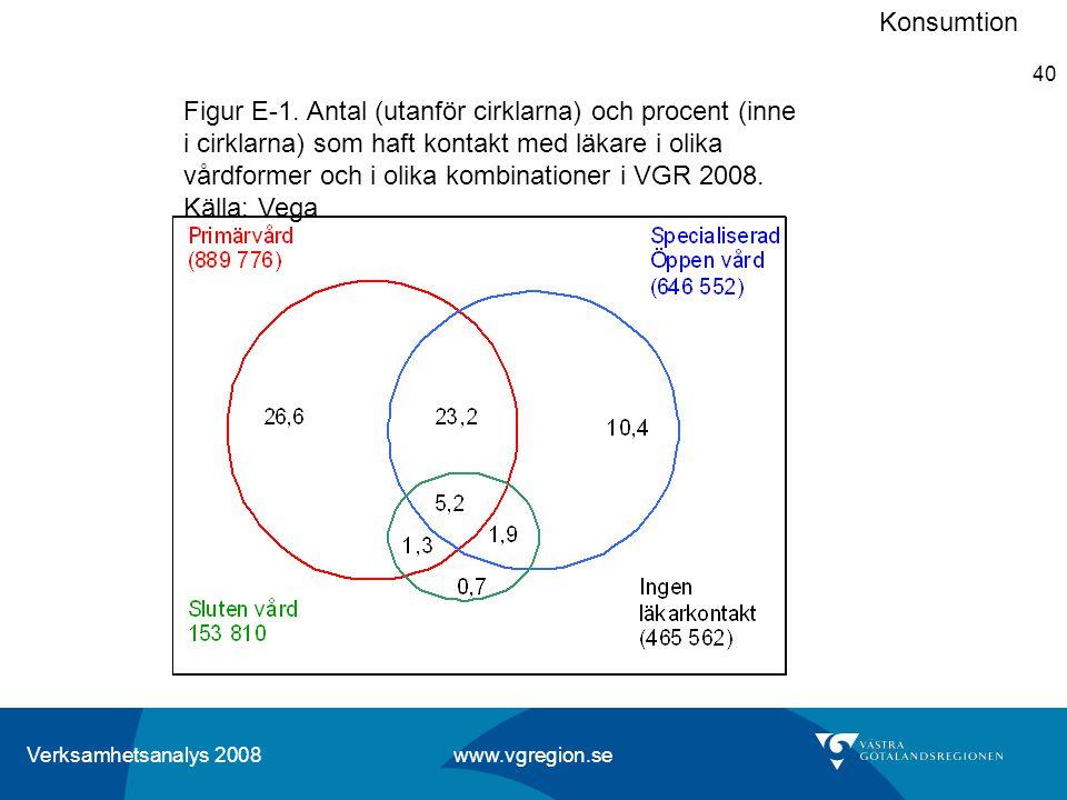 Verksamhetsanalys 2008 www.vgregion.se 40 Figur E-1. Antal (utanför cirklarna) och procent (inne i cirklarna) som haft kontakt med läkare i olika vård