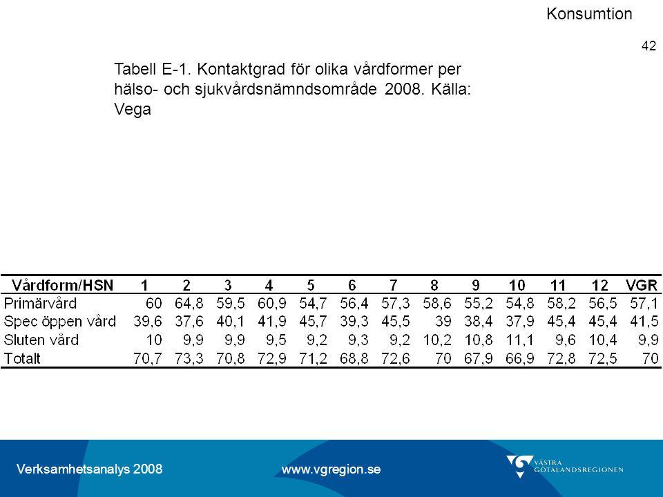 Verksamhetsanalys 2008 www.vgregion.se 42 Tabell E-1. Kontaktgrad för olika vårdformer per hälso- och sjukvårdsnämndsområde 2008. Källa: Vega Konsumti
