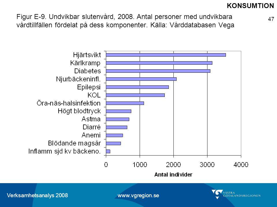 Verksamhetsanalys 2008 www.vgregion.se 47 Figur E-9. Undvikbar slutenvård, 2008. Antal personer med undvikbara vårdtillfällen fördelat på dess kompone
