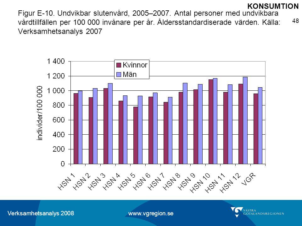 Verksamhetsanalys 2008 www.vgregion.se 48 Figur E-10. Undvikbar slutenvård, 2005–2007. Antal personer med undvikbara vårdtillfällen per 100 000 invåna