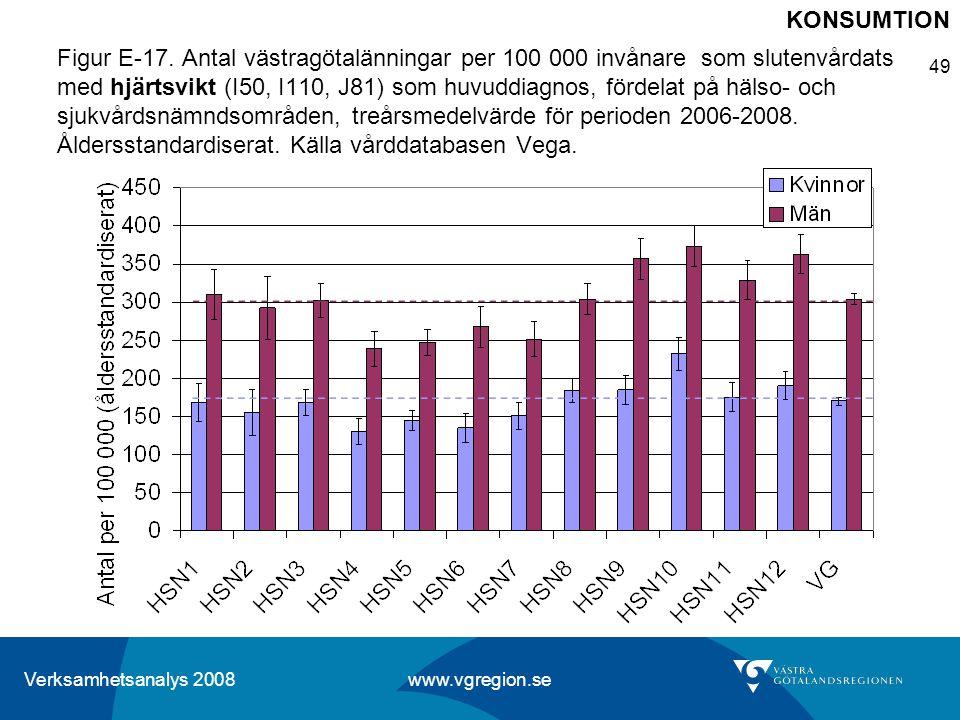 Verksamhetsanalys 2008 www.vgregion.se 49 Figur E-17. Antal västragötalänningar per 100 000 invånare som slutenvårdats med hjärtsvikt (I50, I110, J81)