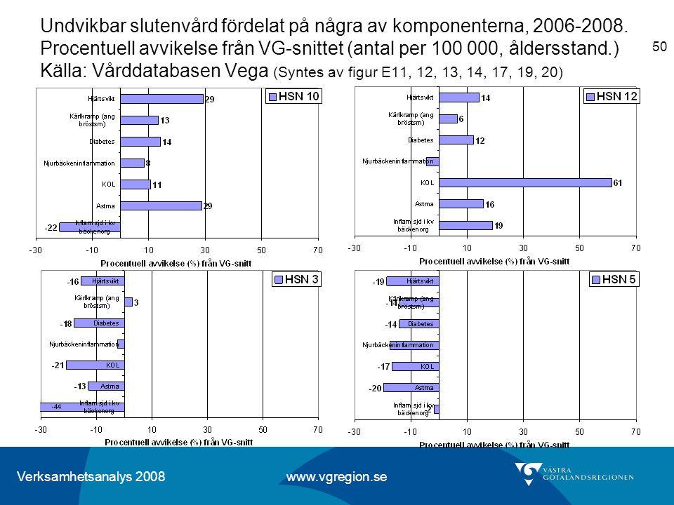 Verksamhetsanalys 2008 www.vgregion.se 50 Undvikbar slutenvård fördelat på några av komponenterna, 2006-2008. Procentuell avvikelse från VG-snittet (a