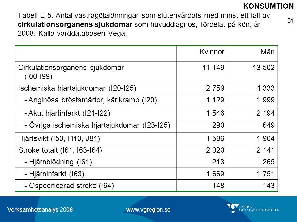 Verksamhetsanalys 2008 www.vgregion.se 51 Tabell E-5. Antal västragötalänningar som slutenvårdats med minst ett fall av cirkulationsorganens sjukdomar