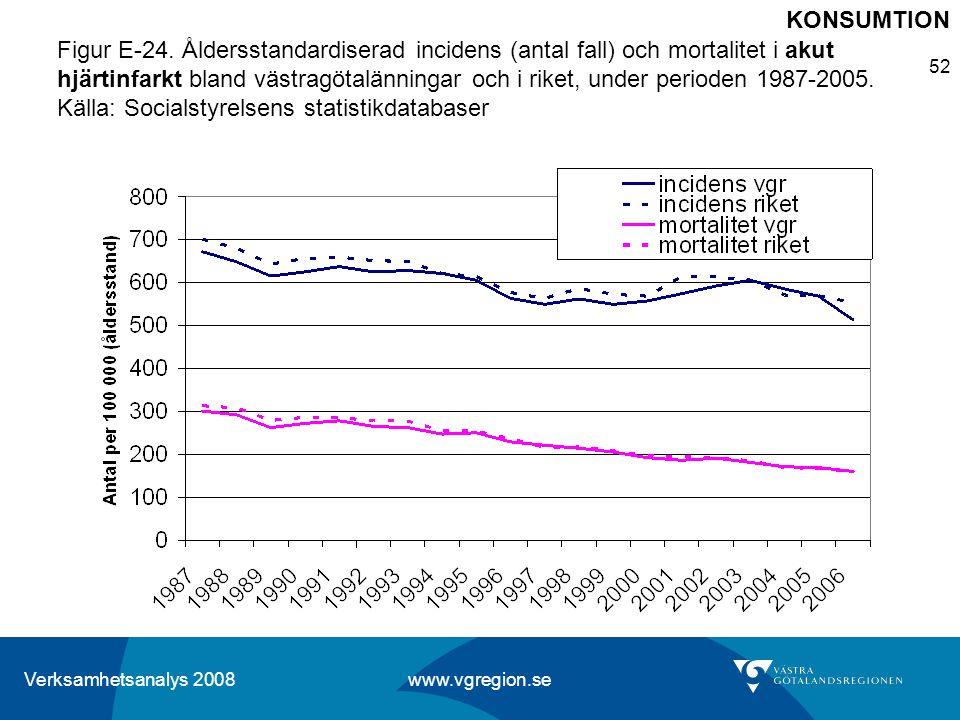 Verksamhetsanalys 2008 www.vgregion.se 52 Figur E-24. Åldersstandardiserad incidens (antal fall) och mortalitet i akut hjärtinfarkt bland västragötalä