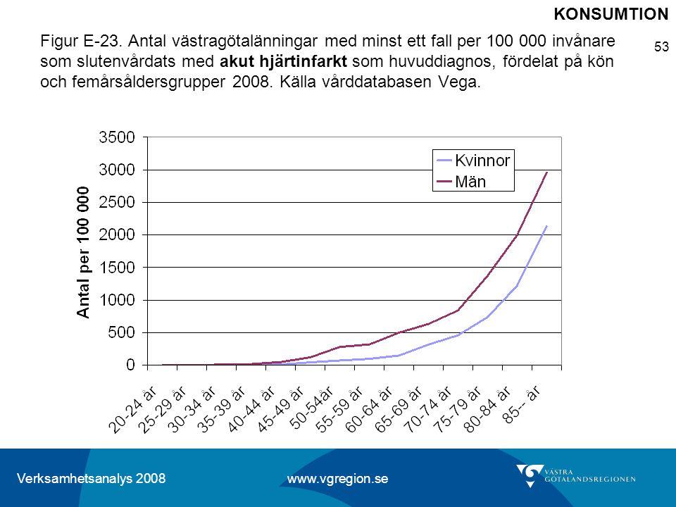 Verksamhetsanalys 2008 www.vgregion.se 53 Figur E-23. Antal västragötalänningar med minst ett fall per 100 000 invånare som slutenvårdats med akut hjä
