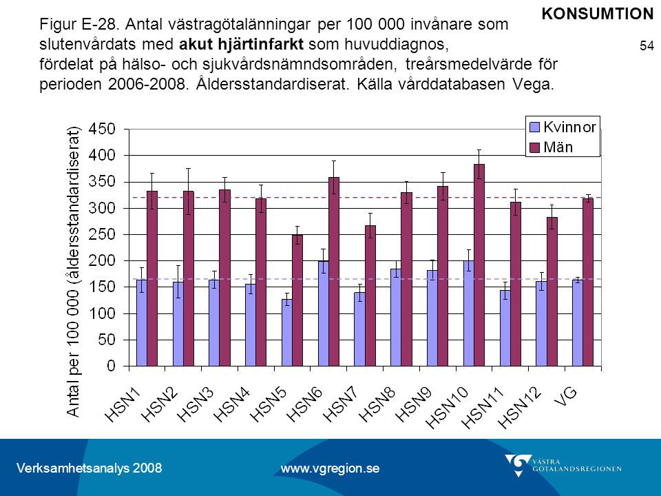Verksamhetsanalys 2008 www.vgregion.se 54 Figur E-28. Antal västragötalänningar per 100 000 invånare som slutenvårdats med akut hjärtinfarkt som huvud