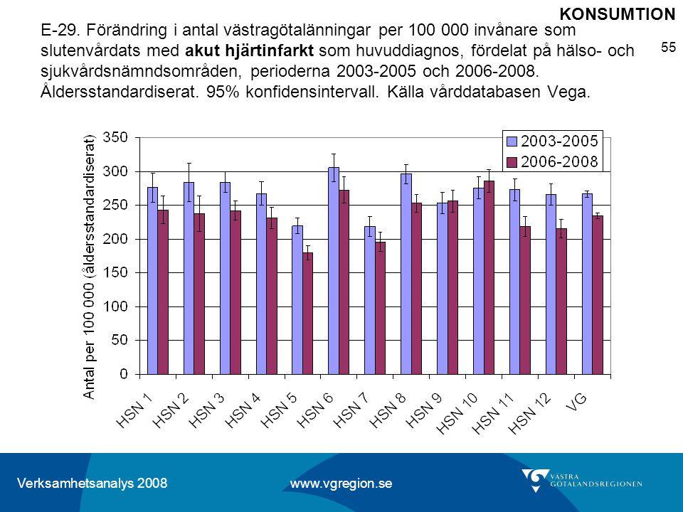 Verksamhetsanalys 2008 www.vgregion.se 55 E-29. Förändring i antal västragötalänningar per 100 000 invånare som slutenvårdats med akut hjärtinfarkt so