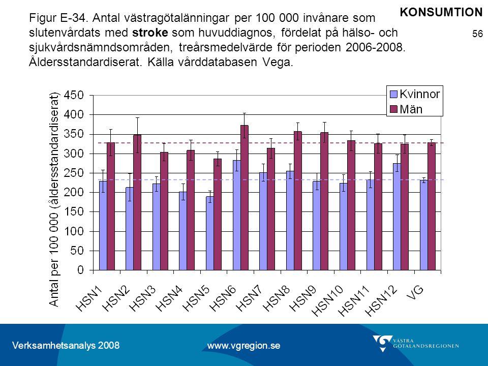Verksamhetsanalys 2008 www.vgregion.se 56 Figur E-34. Antal västragötalänningar per 100 000 invånare som slutenvårdats med stroke som huvuddiagnos, fö