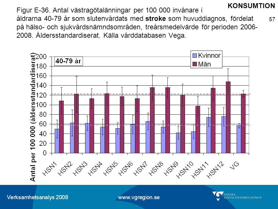 Verksamhetsanalys 2008 www.vgregion.se 57 Figur E-36. Antal västragötalänningar per 100 000 invånare i åldrarna 40-79 år som slutenvårdats med stroke