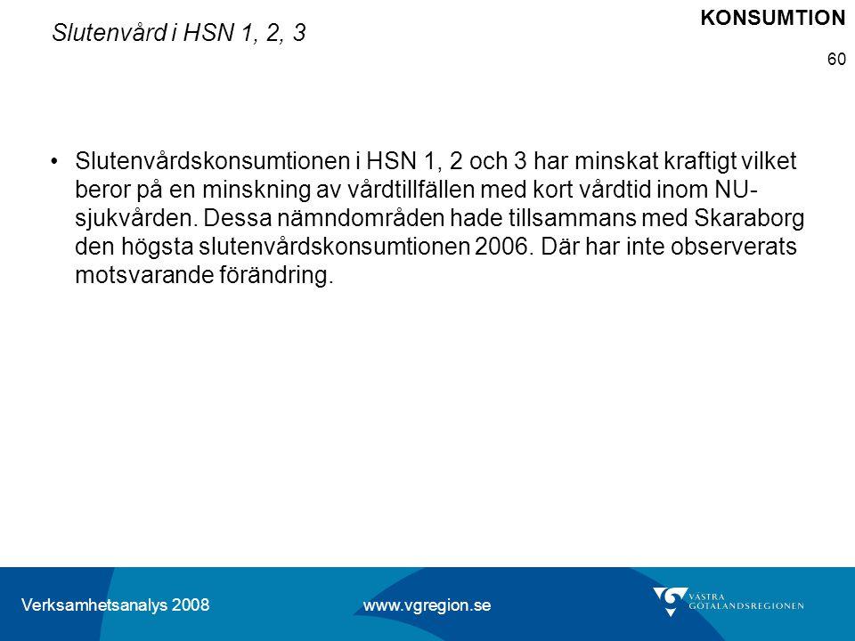 Verksamhetsanalys 2008 www.vgregion.se 60 Slutenvård i HSN 1, 2, 3 Slutenvårdskonsumtionen i HSN 1, 2 och 3 har minskat kraftigt vilket beror på en mi