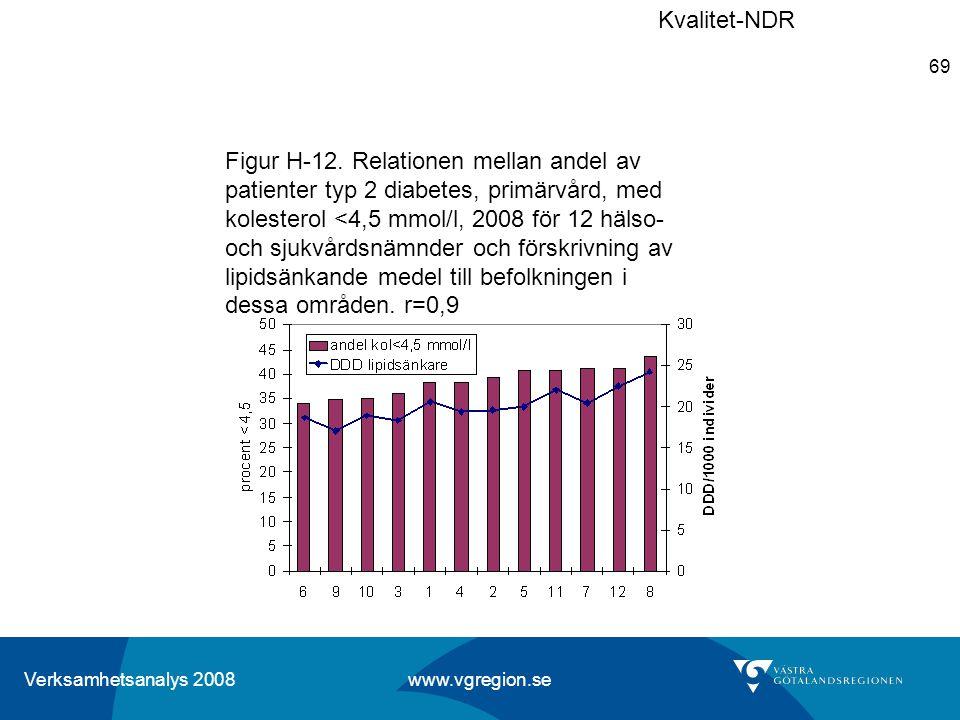 Verksamhetsanalys 2008 www.vgregion.se 69 Figur H-12. Relationen mellan andel av patienter typ 2 diabetes, primärvård, med kolesterol <4,5 mmol/l, 200