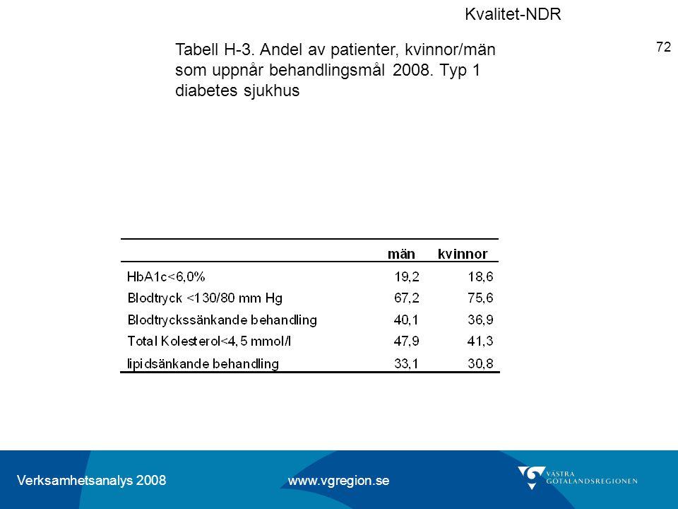 Verksamhetsanalys 2008 www.vgregion.se 72 Tabell H-3. Andel av patienter, kvinnor/män som uppnår behandlingsmål 2008. Typ 1 diabetes sjukhus Kvalitet-