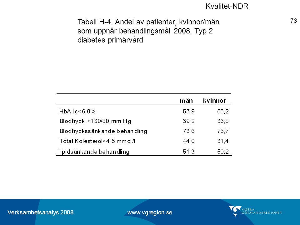 Verksamhetsanalys 2008 www.vgregion.se 73 Tabell H-4. Andel av patienter, kvinnor/män som uppnår behandlingsmål 2008. Typ 2 diabetes primärvård Kvalit