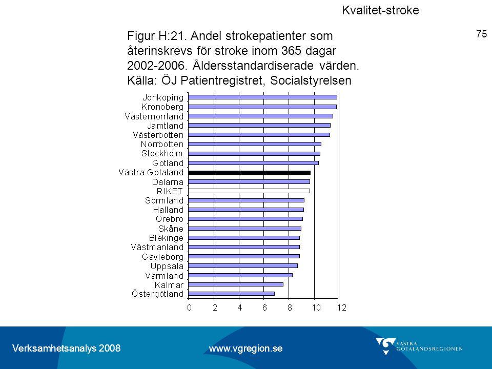 Verksamhetsanalys 2008 www.vgregion.se 75 Figur H:21. Andel strokepatienter som återinskrevs för stroke inom 365 dagar 2002-2006. Åldersstandardiserad