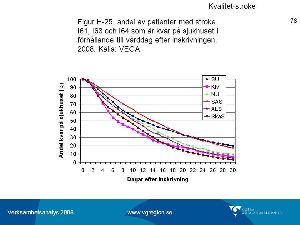 Verksamhetsanalys 2008 www.vgregion.se 78 Figur H-25. andel av patienter med stroke I61, I63 och I64 som är kvar på sjukhuset i förhållande till vårdd