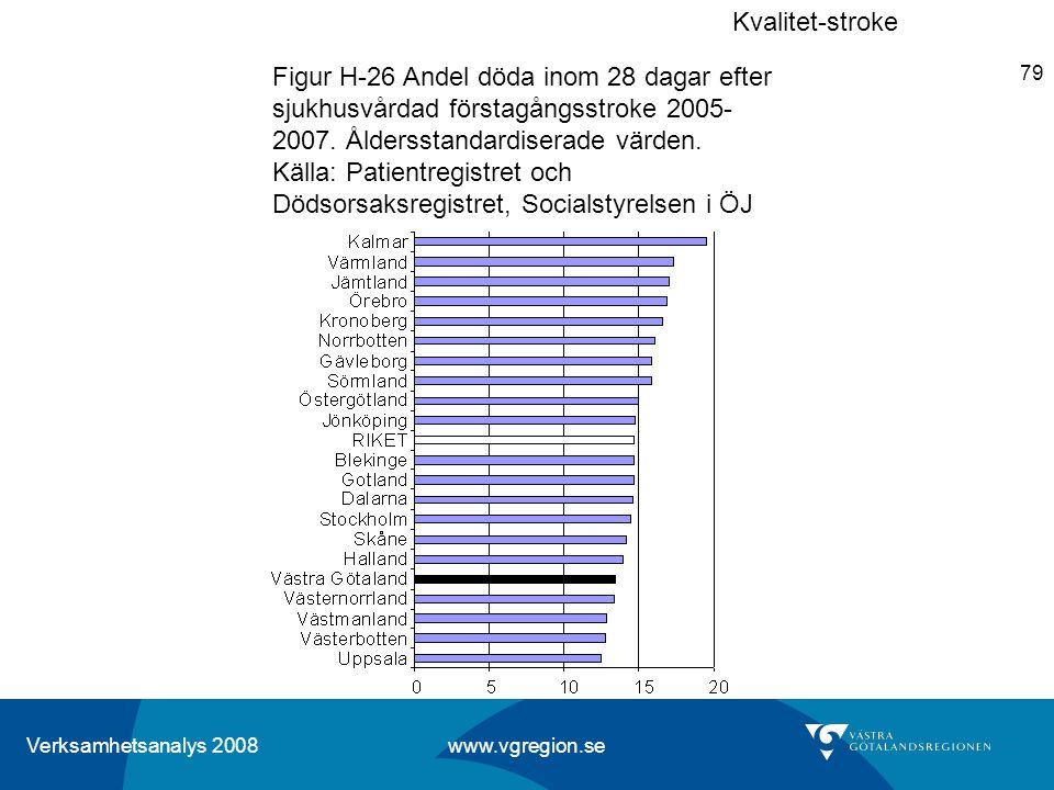 Verksamhetsanalys 2008 www.vgregion.se 79 Figur H-26 Andel döda inom 28 dagar efter sjukhusvårdad förstagångsstroke 2005- 2007. Åldersstandardiserade