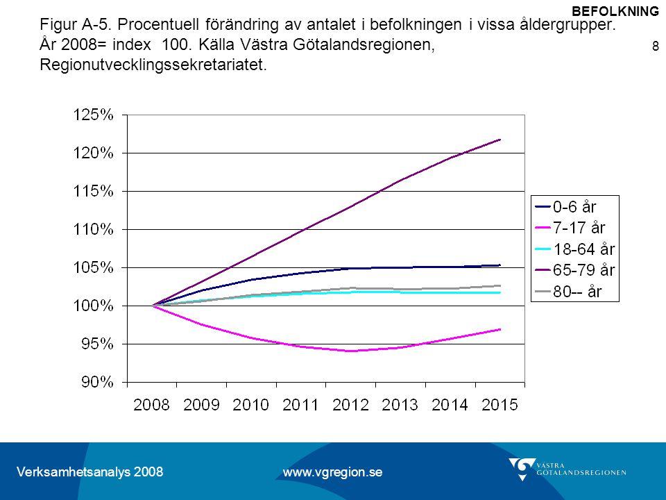 Verksamhetsanalys 2008 www.vgregion.se 8 Figur A-5. Procentuell förändring av antalet i befolkningen i vissa åldergrupper. År 2008= index 100. Källa V