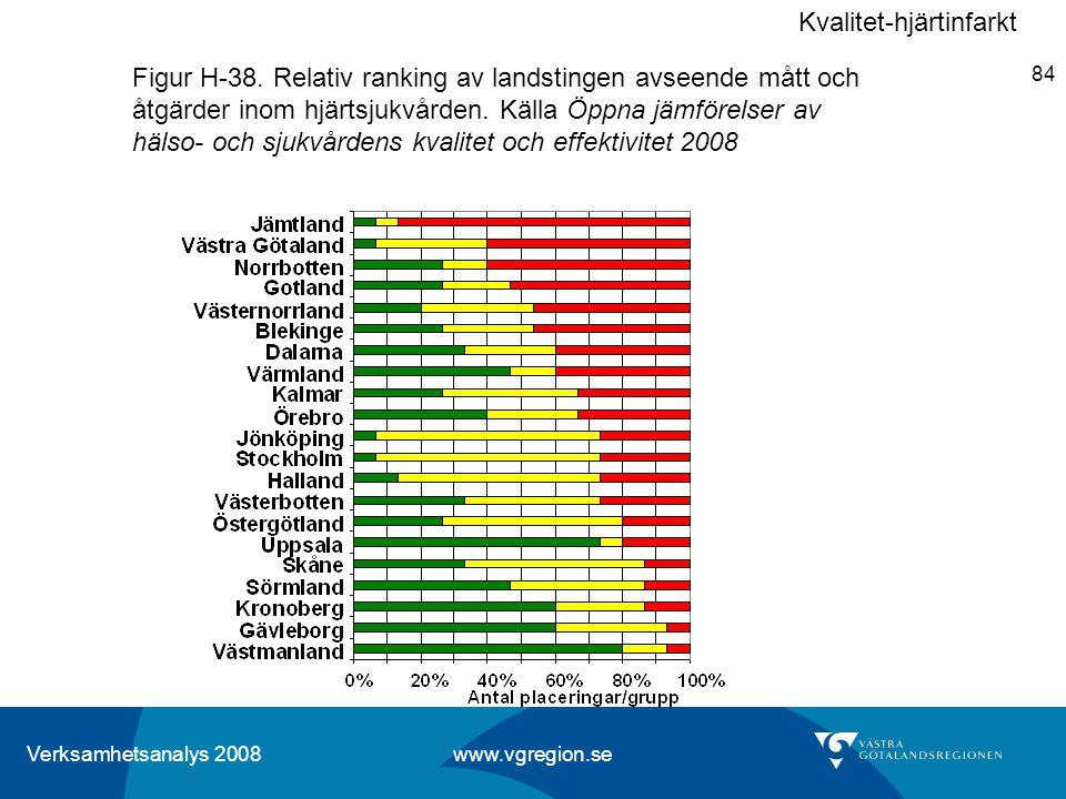 Verksamhetsanalys 2008 www.vgregion.se 84 Figur H-38. Relativ ranking av landstingen avseende mått och åtgärder inom hjärtsjukvården. Källa Öppna jämf