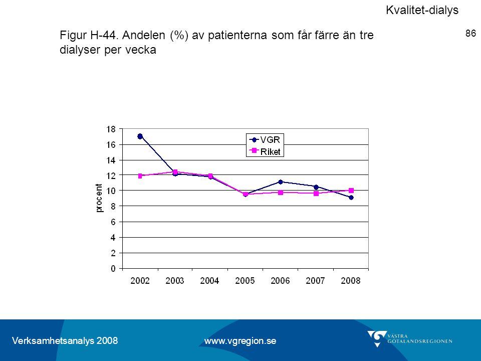 Verksamhetsanalys 2008 www.vgregion.se 86 Figur H-44. Andelen (%) av patienterna som får färre än tre dialyser per vecka Kvalitet-dialys