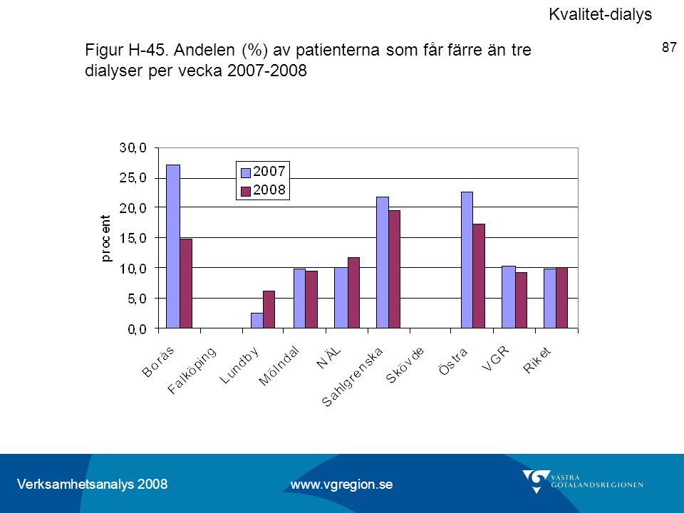 Verksamhetsanalys 2008 www.vgregion.se 87 Figur H-45. Andelen (%) av patienterna som får färre än tre dialyser per vecka 2007-2008 Kvalitet-dialys