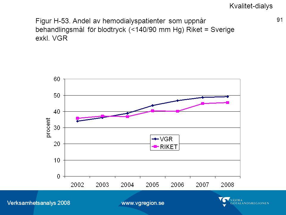 Verksamhetsanalys 2008 www.vgregion.se 91 Figur H-53. Andel av hemodialyspatienter som uppnår behandlingsmål för blodtryck (<140/90 mm Hg) Riket = Sve