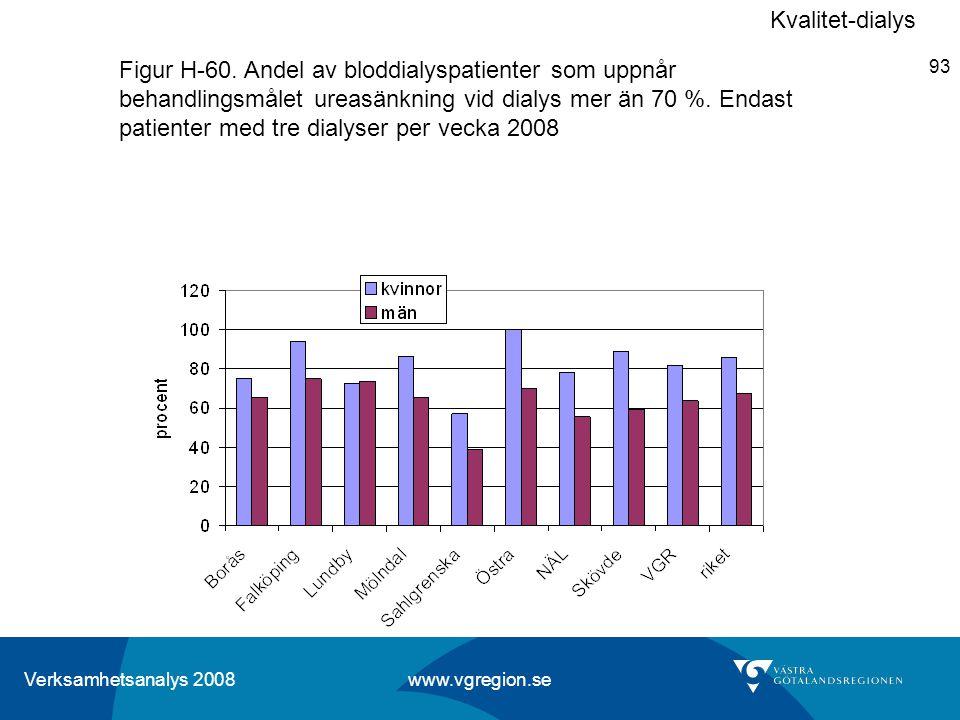 Verksamhetsanalys 2008 www.vgregion.se 93 Figur H-60. Andel av bloddialyspatienter som uppnår behandlingsmålet ureasänkning vid dialys mer än 70 %. En