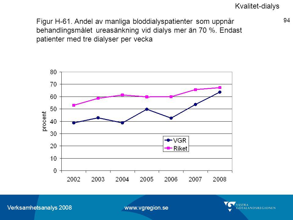 Verksamhetsanalys 2008 www.vgregion.se 94 Figur H-61. Andel av manliga bloddialyspatienter som uppnår behandlingsmålet ureasänkning vid dialys mer än