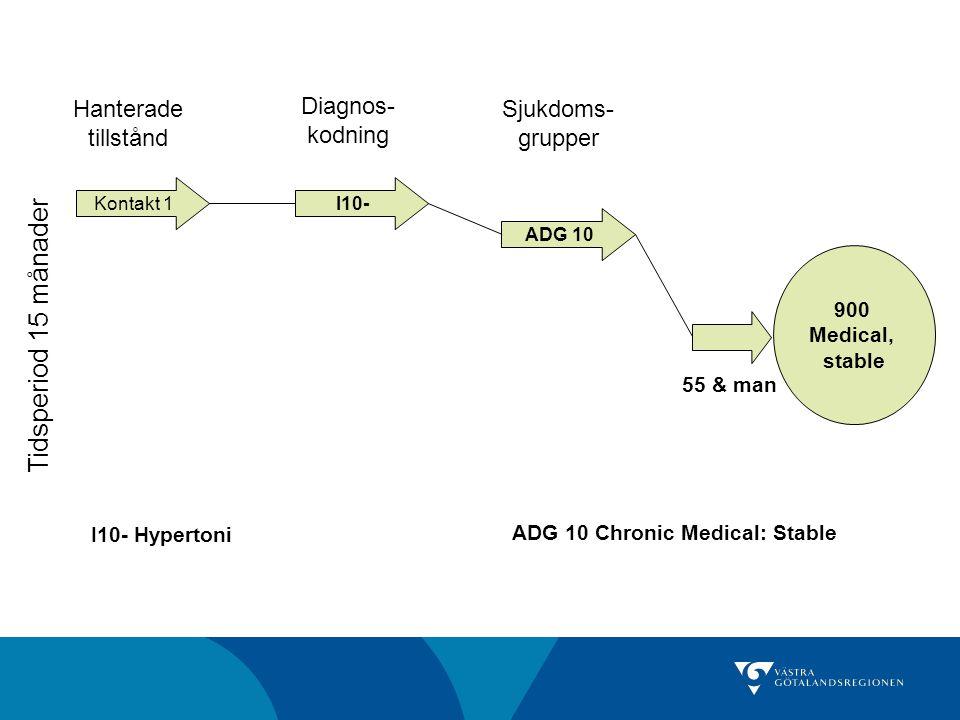 Kontakt 1 Tidsperiod 15 månader I10- ADG 10 Hanterade tillstånd Diagnos- kodning Sjukdoms- grupper 900 Medical, stable 55 & man ADG 10 Chronic Medical