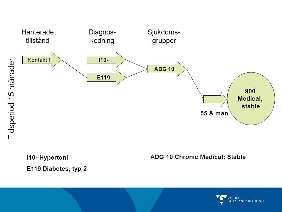Kontakt 1 Tidsperiod 15 månader I10- ADG 10 E119 Hanterade tillstånd Diagnos- kodning Sjukdoms- grupper 900 Medical, stable 55 & man I10- Hypertoni E1