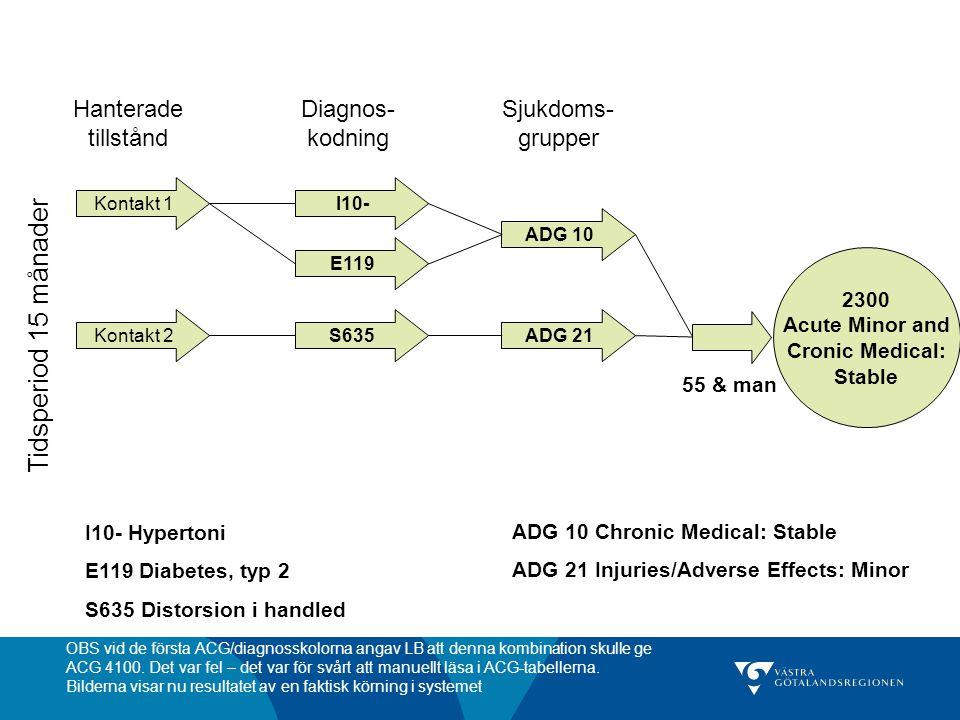 Kontakt 1 Kontakt 2 Tidsperiod 15 månader I10- ADG 10 ADG 21 E119 S635 Hanterade tillstånd Diagnos- kodning Sjukdoms- grupper 2300 Acute Minor and Cro