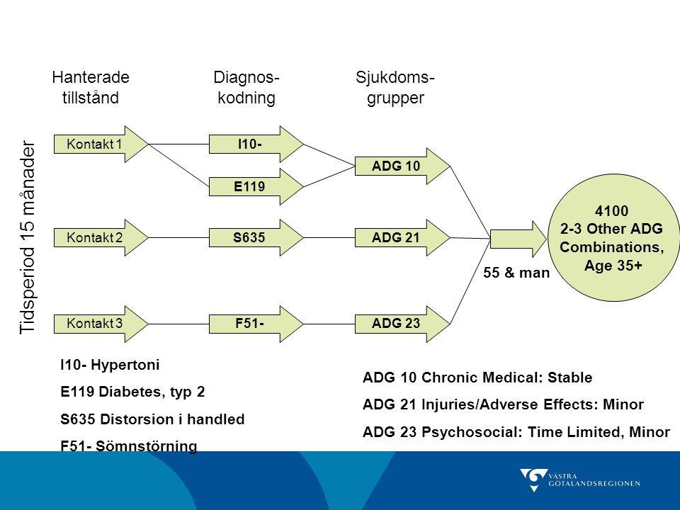 Kontakt 1 Kontakt 2 Kontakt 3 Tidsperiod 15 månader I10- ADG 10 ADG 21 ADG 23 E119 S635 F51- Hanterade tillstånd Diagnos- kodning Sjukdoms- grupper 41