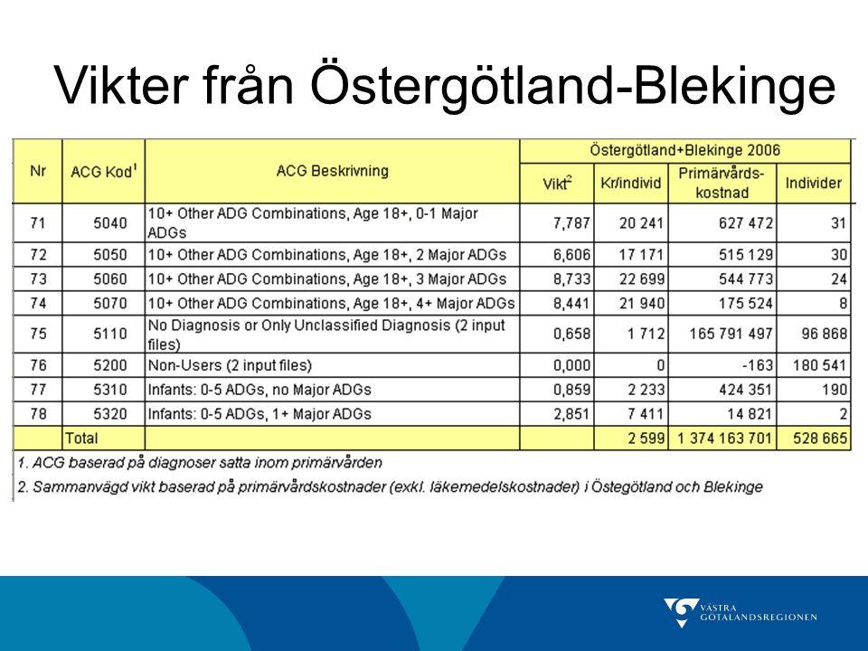 Vikter från Östergötland-Blekinge
