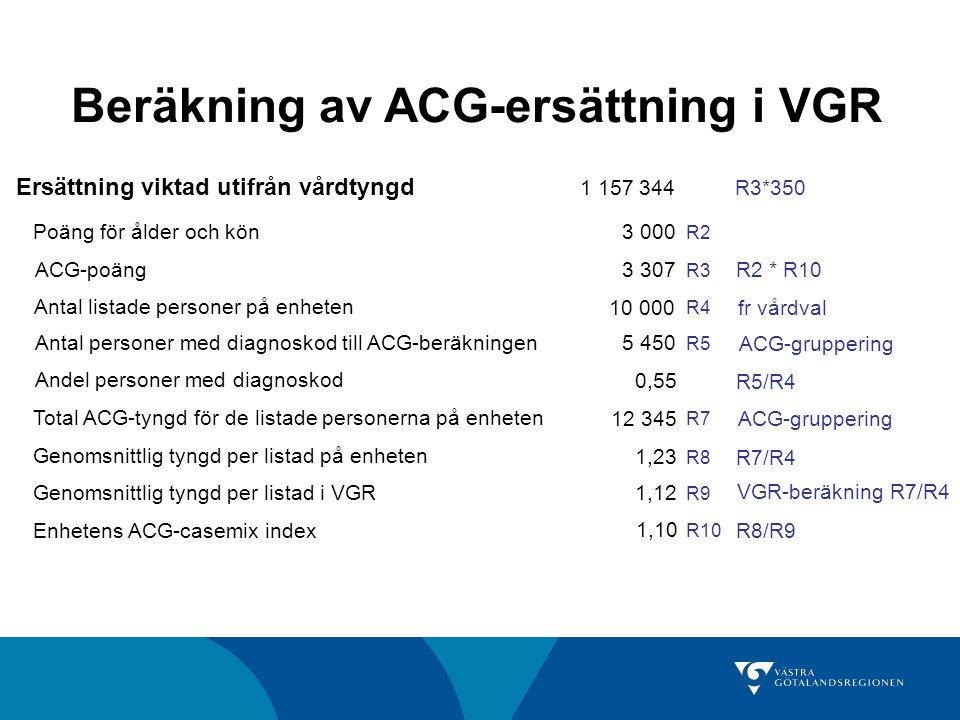 Beräkning av ACG-ersättning i VGR Ersättning viktad utifrån vårdtyngd 1 157 344 Poäng för ålder och kön ACG-poäng Antal listade personer på enheten An