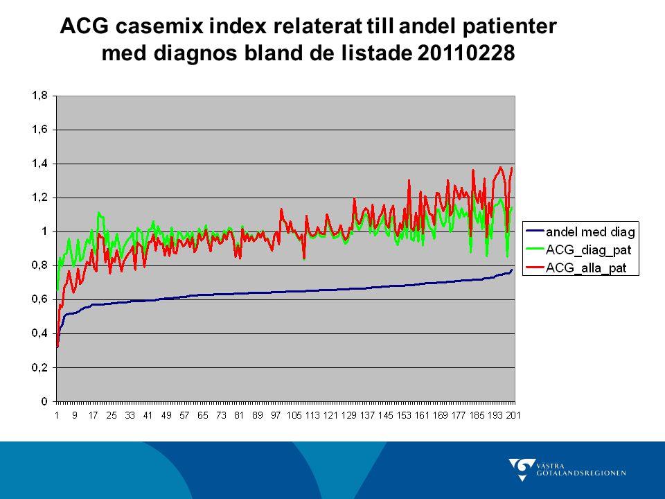 ACG casemix index relaterat till andel patienter med diagnos bland de listade 20110228