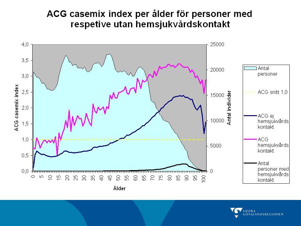 ACG casemix index per ålder för personer med
