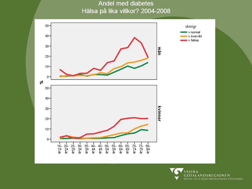 Andel med diabetes Hälsa på lika villkor 2004-2008