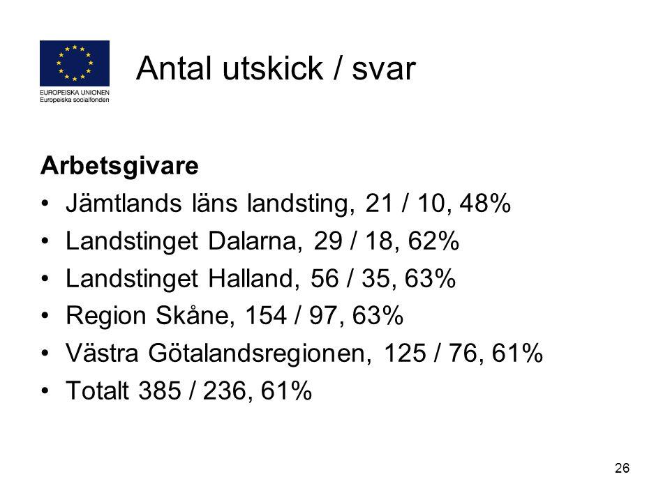 26 Antal utskick / svar Arbetsgivare Jämtlands läns landsting, 21 / 10, 48% Landstinget Dalarna, 29 / 18, 62% Landstinget Halland, 56 / 35, 63% Region