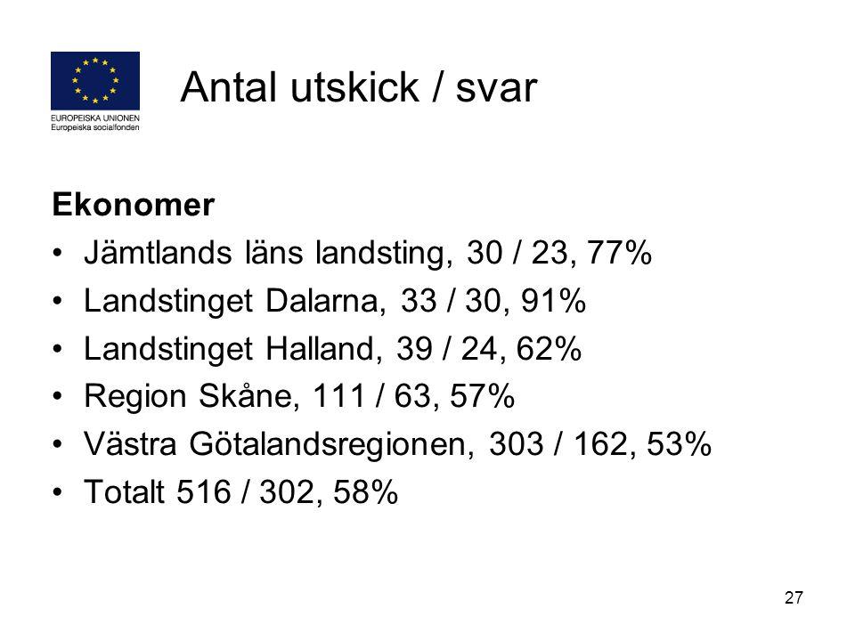 27 Antal utskick / svar Ekonomer Jämtlands läns landsting, 30 / 23, 77% Landstinget Dalarna, 33 / 30, 91% Landstinget Halland, 39 / 24, 62% Region Skå