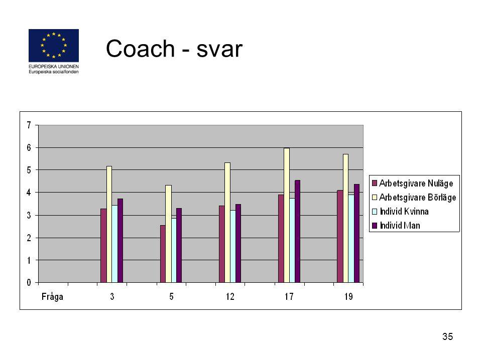 35 Coach - svar