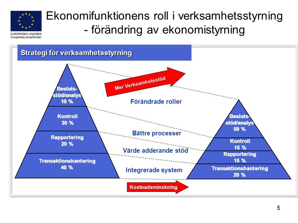 5 Ekonomifunktionens roll i verksamhetsstyrning - förändring av ekonomistyrning Besluts- stöd/analys 10 % Kontroll 30 % Rapportering 20 % Transaktions